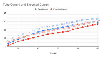 Tube Current and Expected Current