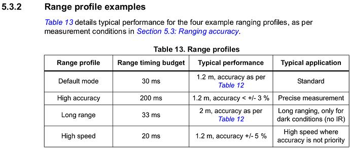 range-profile