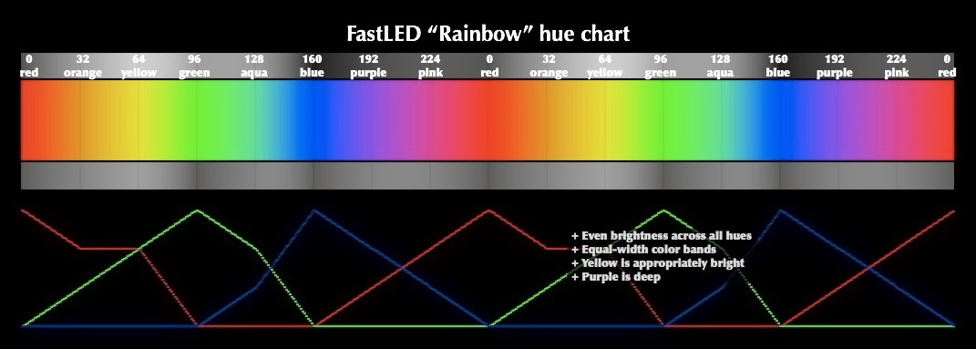 Fastled Hsv Hue Chart New Wiki Page With A Fastled Hsv Hue Chart Fastled Archive Maker Forums